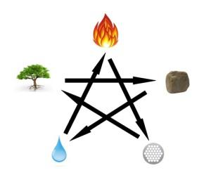 Elementy - destruktivní cyklus