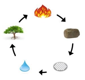 Elementy_cyklus_tvoření