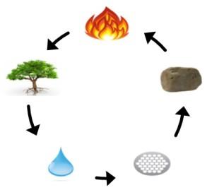 Elementy_kontrolní_cyklus